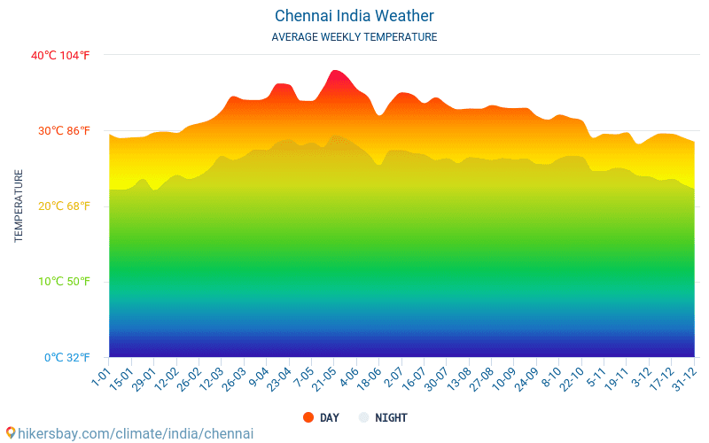 Chennai - Average Monthly temperatures and weather 2015 - 2019 Average temperature in Chennai over the years. Average Weather in Chennai, India.