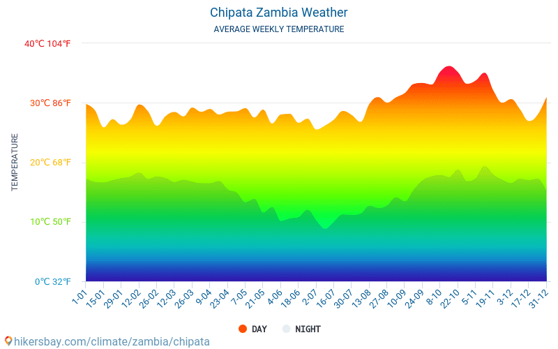 Chipata - Average Monthly temperatures and weather 2015 - 2018 Average temperature in Chipata over the years. Average Weather in Chipata, Zambia.