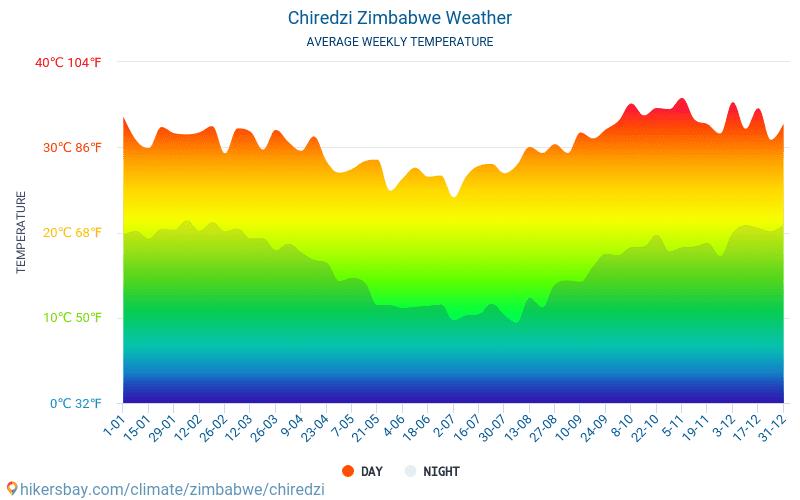 Chiredzi - Gemiddelde maandelijkse temperaturen en weer 2015 - 2018 Gemiddelde temperatuur in de Chiredzi door de jaren heen. Het gemiddelde weer in Chiredzi, Zimbabwe.