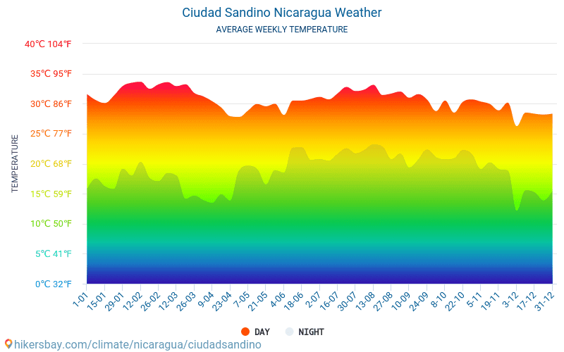 Ciudad Sandino - Average Monthly temperatures and weather 2015 - 2018 Average temperature in Ciudad Sandino over the years. Average Weather in Ciudad Sandino, Nicaragua.