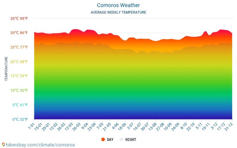 Comoros - Average Monthly temperatures and weather 2015 - 2018 Average temperature in Comoros over the years. Average Weather in Comoros.