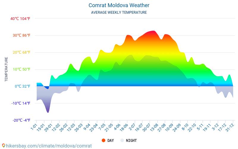 Κομράτ - Οι μέσες μηνιαίες θερμοκρασίες και καιρικές συνθήκες 2015 - 2019 Μέση θερμοκρασία στο Κομράτ τα τελευταία χρόνια. Μέση καιρού Κομράτ, Μολδαβία.