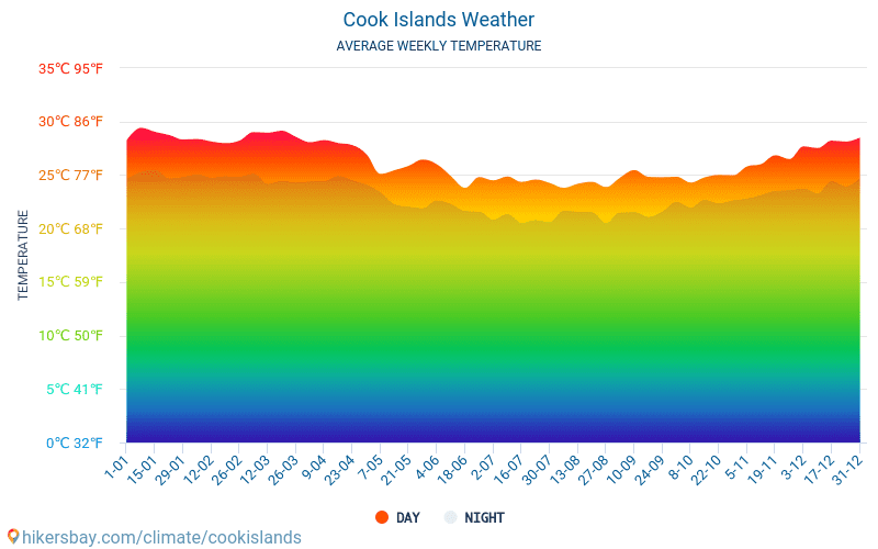Cook Islands - Average Monthly temperatures and weather 2015 - 2018 Average temperature in Cook Islands over the years. Average Weather in Cook Islands.