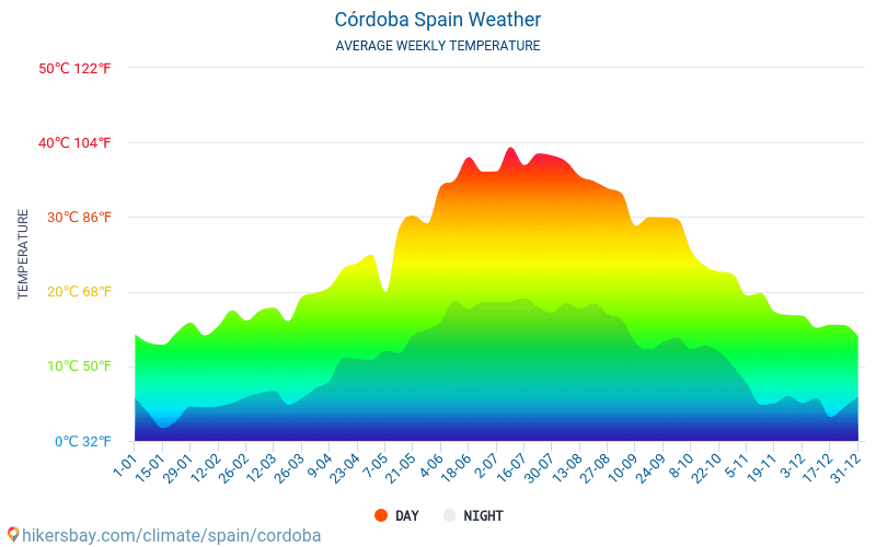 Córdoba - Average Monthly temperatures and weather 2015 - 2018 Average temperature in Córdoba over the years. Average Weather in Córdoba, Spain.