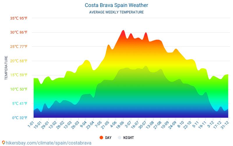 Costa Brava - Average Monthly temperatures and weather 2015 - 2018 Average temperature in Costa Brava over the years. Average Weather in Costa Brava, Spain.