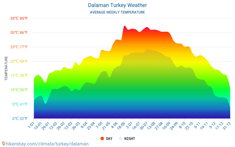 Dalaman - Average Monthly temperatures and weather 2015 - 2018 Average temperature in Dalaman over the years. Average Weather in Dalaman, Turkey.