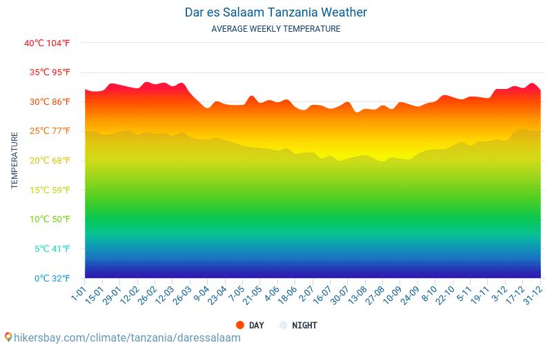 Dar es Salaam - Gemiddelde maandelijkse temperaturen en weer 2015 - 2019 Gemiddelde temperatuur in de Dar es Salaam door de jaren heen. Het gemiddelde weer in Dar es Salaam, Tanzania.