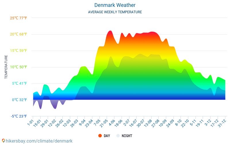 Denmark - Average Monthly temperatures and weather 2015 - 2018 Average temperature in Denmark over the years. Average Weather in Denmark.