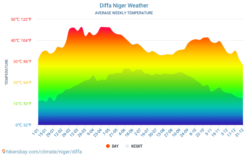 Diffa - Average Monthly temperatures and weather 2015 - 2018 Average temperature in Diffa over the years. Average Weather in Diffa, Niger.