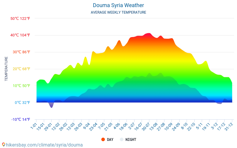 Douma - Average Monthly temperatures and weather 2015 - 2018 Average temperature in Douma over the years. Average Weather in Douma, Syria.