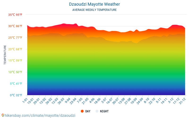 Дзаудзі - Середні щомісячні температури і погода 2015 - 2018 Середня температура в Дзаудзі протягом багатьох років. Середній Погодні в Дзаудзі, Майотта.