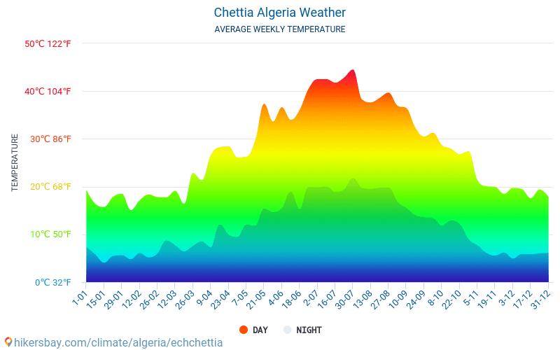 Chettia - Average Monthly temperatures and weather 2015 - 2018 Average temperature in Chettia over the years. Average Weather in Chettia, Algeria.