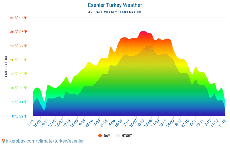 Esenler - Average Monthly temperatures and weather 2015 - 2018 Average temperature in Esenler over the years. Average Weather in Esenler, Turkey.