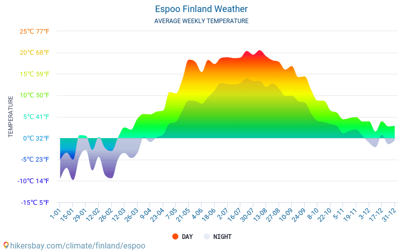 Espoo - Average Monthly temperatures and weather 2015 - 2018 Average temperature in Espoo over the years. Average Weather in Espoo, Finland.