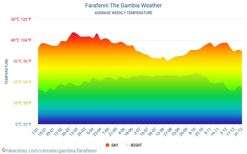 Farafenni - Average Monthly temperatures and weather 2015 - 2018 Average temperature in Farafenni over the years. Average Weather in Farafenni, The Gambia.