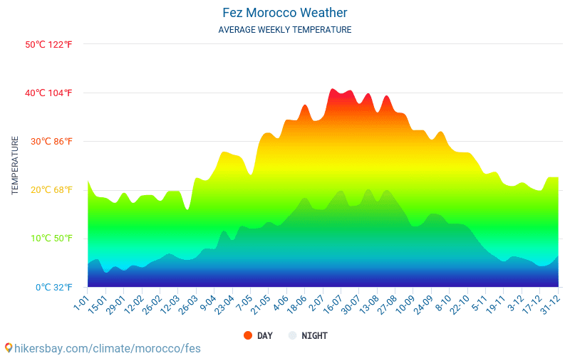 Fez - Average Monthly temperatures and weather 2015 - 2018 Average temperature in Fez over the years. Average Weather in Fez, Morocco.