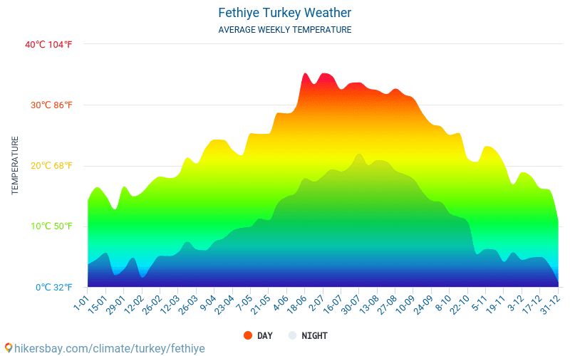 Fethiye - Average Monthly temperatures and weather 2015 - 2018 Average temperature in Fethiye over the years. Average Weather in Fethiye, Turkey.