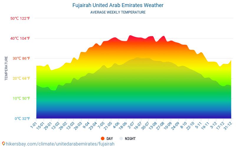 फ़ुजैरा - औसत मासिक तापमान और मौसम 2015 - 2019 वर्षों से फ़ुजैरा में औसत तापमान । फ़ुजैरा, संयुक्त अरब अमीरात में औसत मौसम ।