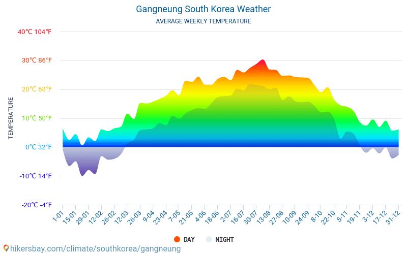 Gangneung - Temperaturi medii lunare şi vreme 2015 - 2018 Temperatura medie în Gangneung ani. Meteo medii în Gangneung, Coreea de Sud.
