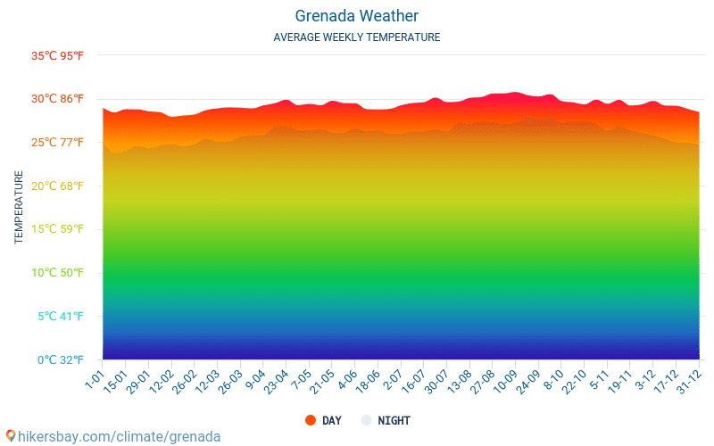 Grenada - Average Monthly temperatures and weather 2015 - 2018 Average temperature in Grenada over the years. Average Weather in Grenada.