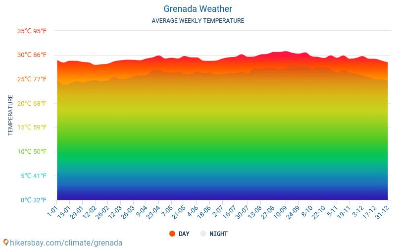Grenada - Clima y temperaturas medias mensuales 2015 - 2019 Temperatura media en Grenada sobre los años. Tiempo promedio en Grenada.
