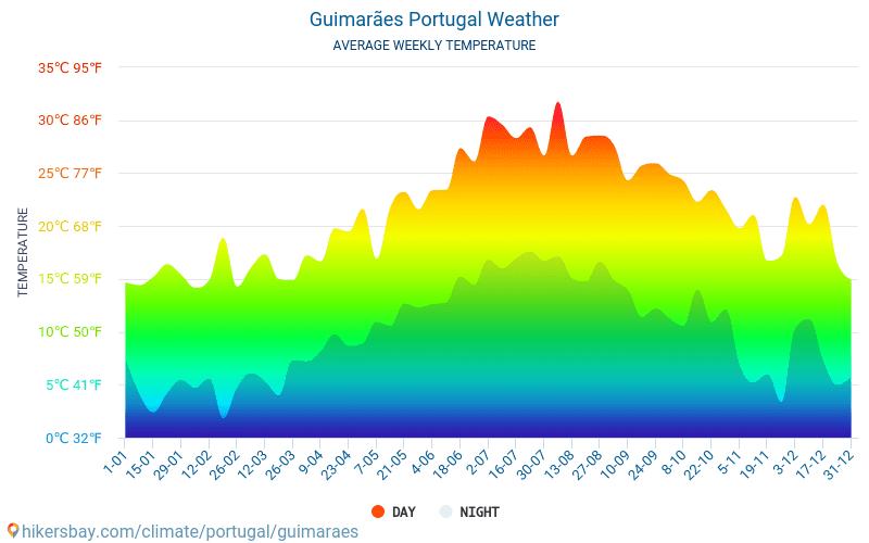 ギマランイス - 毎月の平均気温と天気 2015 - 2018 長年にわたり ギマランイス の平均気温。 ギマランイス, ポルトガル の平均天気予報。