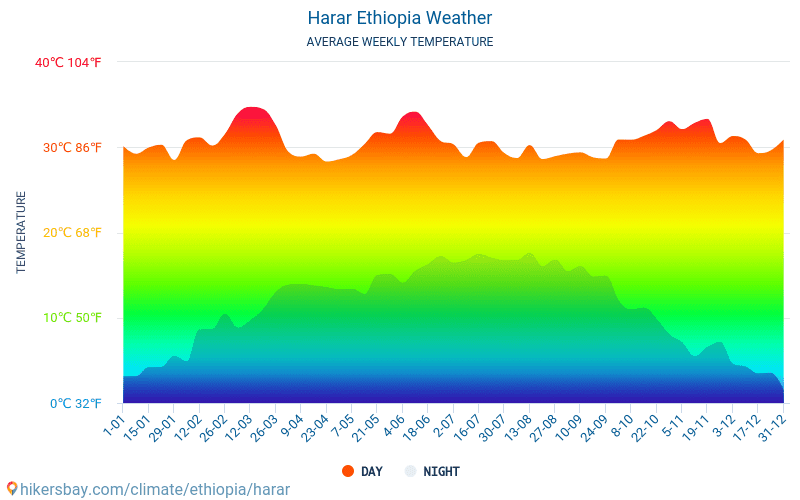 Harar - Average Monthly temperatures and weather 2015 - 2018 Average temperature in Harar over the years. Average Weather in Harar, Ethiopia.