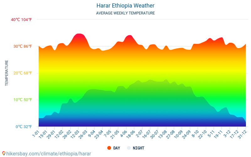 Harar - Ortalama aylık sıcaklık ve hava durumu 2015 - 2018 Yıl boyunca ortalama sıcaklık Harar içinde. Ortalama hava Harar, Etiyopya içinde.
