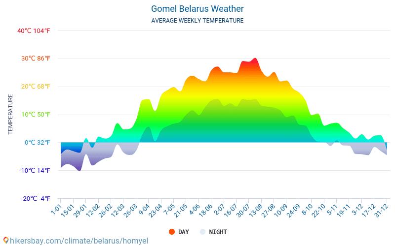 Homel - Průměrné měsíční teploty a počasí 2015 - 2018 Průměrná teplota v Homel v letech. Průměrné počasí v Homel, Bělorusko.