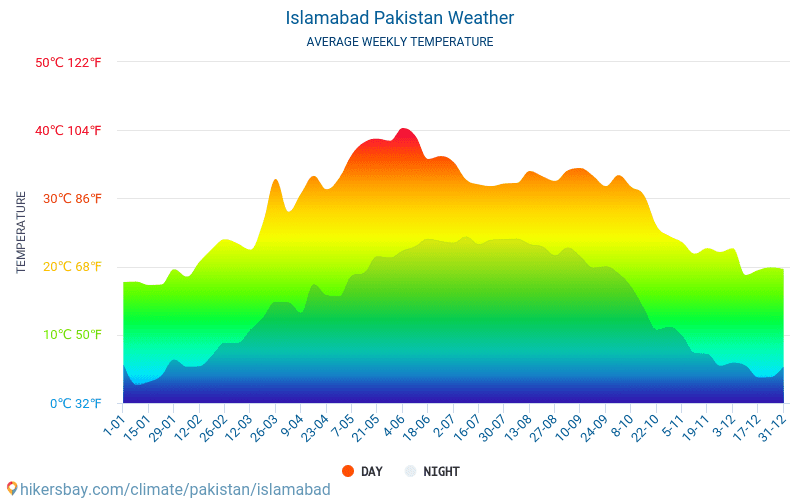 Islamabad - Average Monthly temperatures and weather 2015 - 2018 Average temperature in Islamabad over the years. Average Weather in Islamabad, Pakistan.
