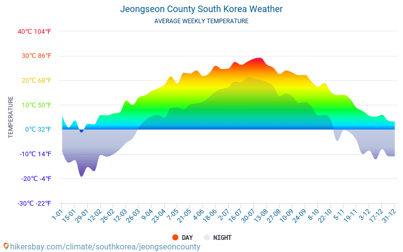 Jeongseon County - Average Monthly temperatures and weather 2015 - 2018 Average temperature in Jeongseon County over the years. Average Weather in Jeongseon County, South Korea.
