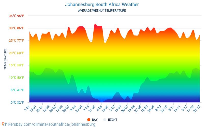 جوهانسبرغ - متوسط درجات الحرارة الشهرية والطقس 2015 - 2019 يبلغ متوسط درجة الحرارة في جوهانسبرغ على مر السنين. متوسط حالة الطقس في جوهانسبرغ, جنوب أفريقيا.