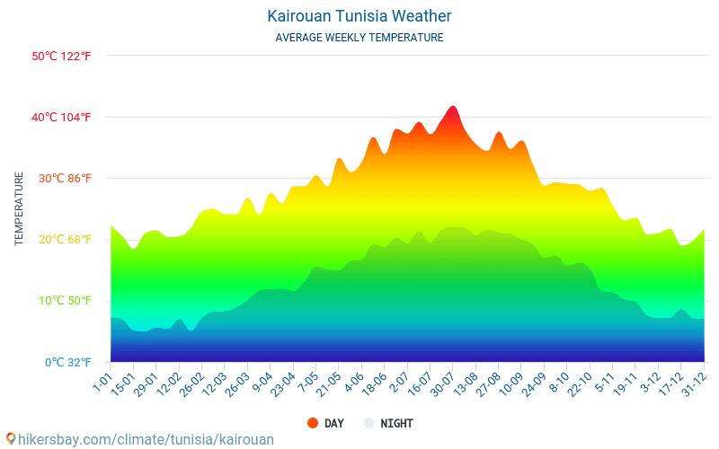 Kairouan - Genomsnittliga månatliga temperaturer och väder 2015 - 2018 Medeltemperaturen i Kairouan under åren. Genomsnittliga vädret i Kairouan, Tunisien.