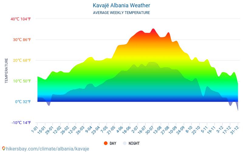 Kavajë - Mēneša vidējā temperatūra un laika 2015 - 2019 Vidējā temperatūra ir Kavajë pa gadiem. Vidējais laika Kavajë, Albānija.