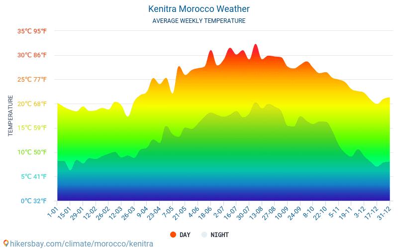 ケニトラ - 毎月の平均気温と天気 2015 - 2020 長年にわたり ケニトラ の平均気温。 ケニトラ, モロッコ の平均天気予報。 hikersbay.com