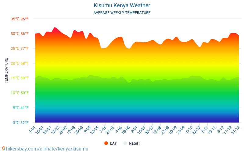 Кисуму - Среднемесячные значения температуры и Погода 2015 - 2020 Средняя температура в Кисуму с годами. Средняя Погода в Кисуму, Кения. hikersbay.com