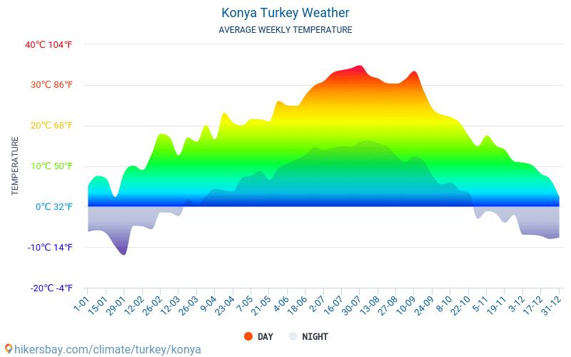 Кония - Средните месечни температури и времето 2015 - 2018 Средната температура в Кония през годините. Средно време в Кония, Турция.