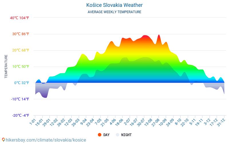Košice - Genomsnittliga månatliga temperaturer och väder 2015 - 2018 Medeltemperaturen i Košice under åren. Genomsnittliga vädret i Košice, Slovakien.