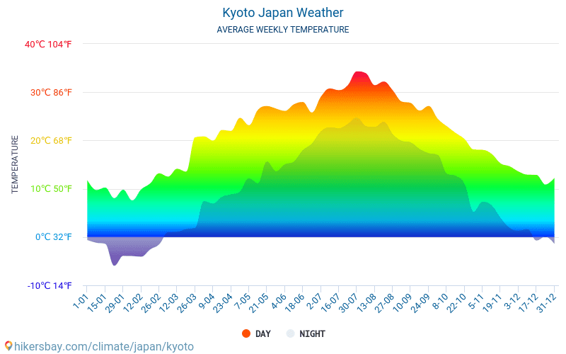 Kyoto - Average Monthly temperatures and weather 2015 - 2018 Average temperature in Kyoto over the years. Average Weather in Kyoto, Japan.