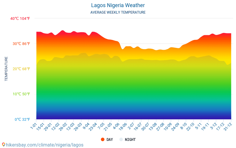 Lagos - Average Monthly temperatures and weather 2015 - 2018 Average temperature in Lagos over the years. Average Weather in Lagos, Nigeria.