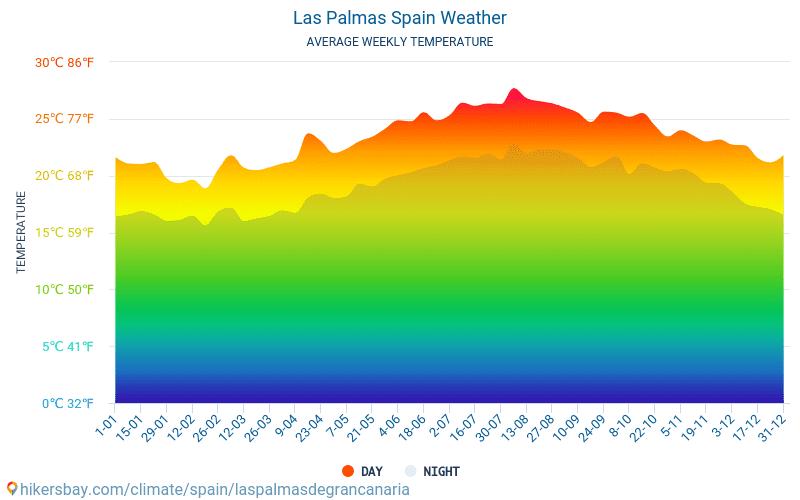 لاس بالماس دي غران كناريا - متوسط درجات الحرارة الشهرية والطقس 2015 - 2020 يبلغ متوسط درجة الحرارة في لاس بالماس دي غران كناريا على مر السنين. متوسط حالة الطقس في لاس بالماس دي غران كناريا, إسبانيا.