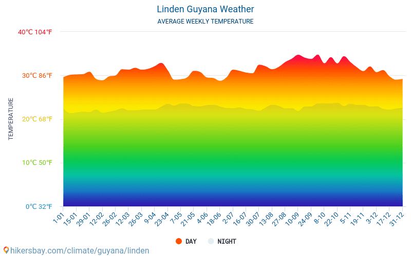 リンデン - 毎月の平均気温と天気 2015 - 2019 長年にわたり リンデン の平均気温。 リンデン, ガイアナ の平均天気予報。