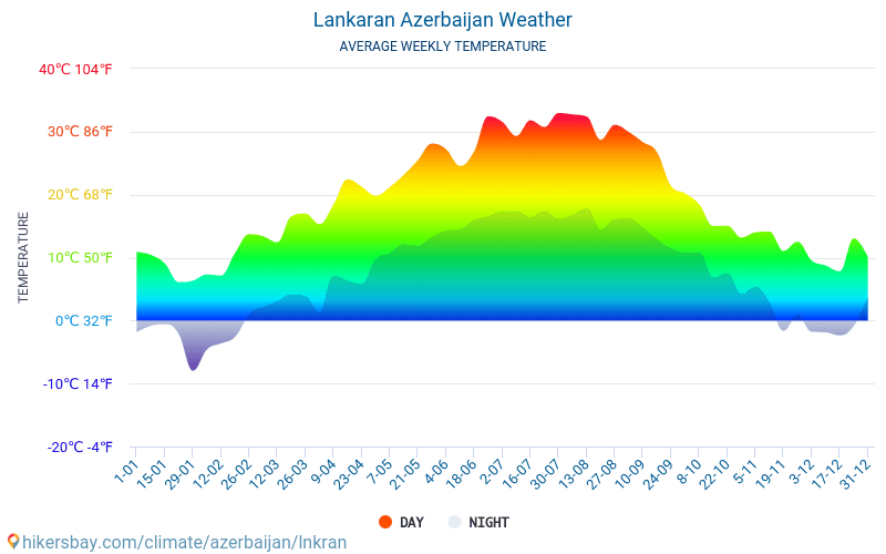 Lənkəran - Monatliche Durchschnittstemperaturen und Wetter 2015 - 2019 Durchschnittliche Temperatur im Lənkəran im Laufe der Jahre. Durchschnittliche Wetter in Lənkəran, Aserbaidschan.