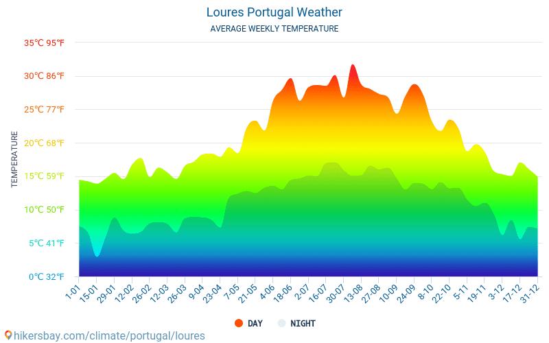 Loures - Средните месечни температури и времето 2015 - 2018 Средната температура в Loures през годините. Средно време в Loures, Португалия.