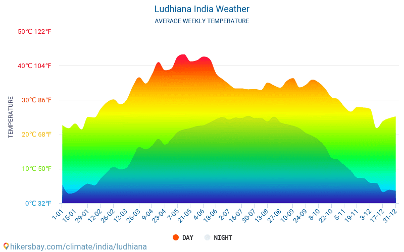Ludhiana - Average Monthly temperatures and weather 2015 - 2018 Average temperature in Ludhiana over the years. Average Weather in Ludhiana, India.