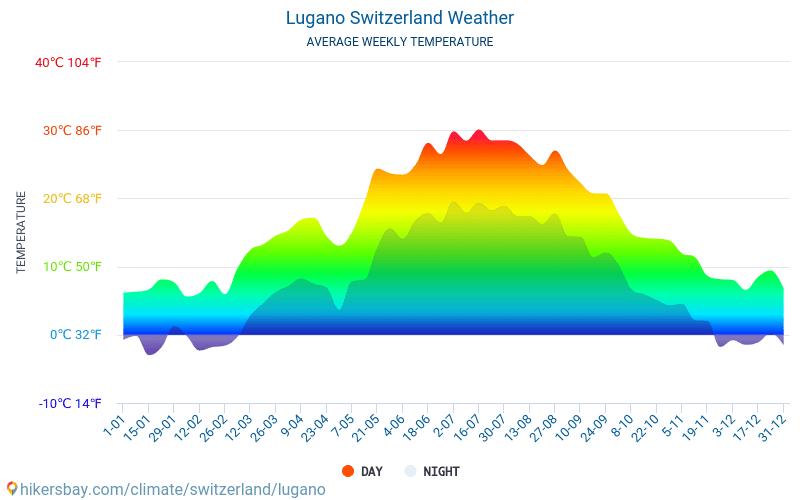 Лугано - Среднемесячные значения температуры и Погода 2015 - 2018 Средняя температура в Лугано с годами. Средняя Погода в Лугано, Швейцария.