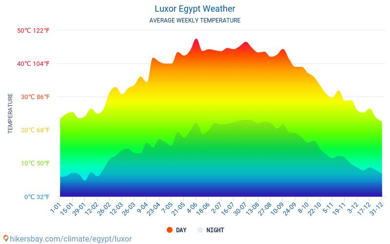 Luxor - Monatliche Durchschnittstemperaturen und Wetter 2015 - 2020 Durchschnittliche Temperatur im Luxor im Laufe der Jahre. Durchschnittliche Wetter in Luxor, Ägypten.