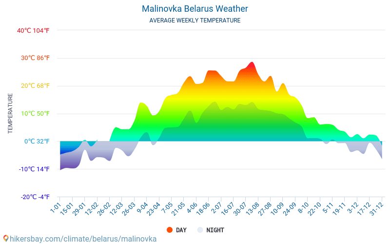 Malinovka - Average Monthly temperatures and weather 2015 - 2019 Average temperature in Malinovka over the years. Average Weather in Malinovka, Belarus.