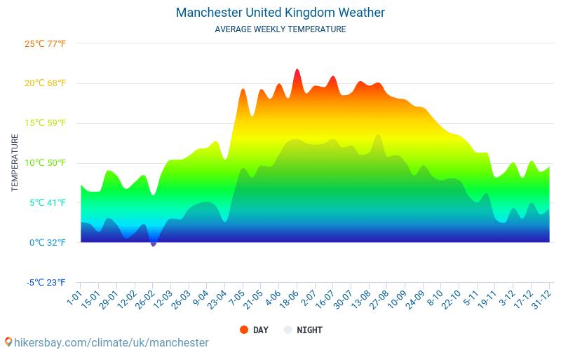 Manchester - Monatliche Durchschnittstemperaturen und Wetter 2015 - 2018 Durchschnittliche Temperatur im Manchester im Laufe der Jahre. Durchschnittliche Wetter in Manchester, Vereinigtes Königreich.