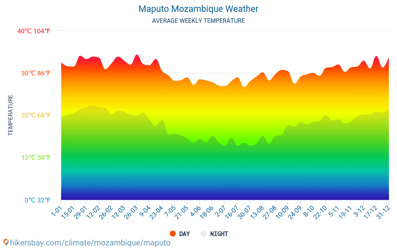 Maputo - Average Monthly temperatures and weather 2015 - 2018 Average temperature in Maputo over the years. Average Weather in Maputo, Mozambique.